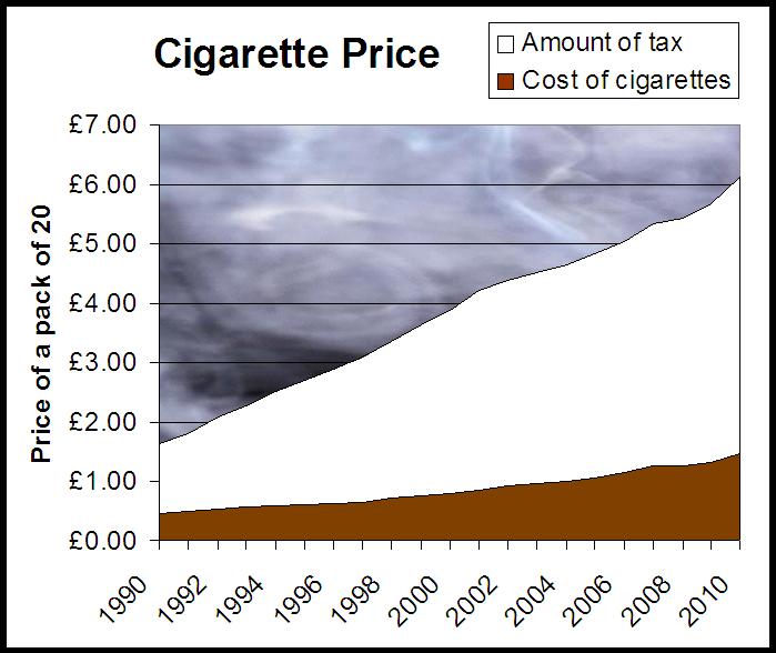 Graph of cigarette prices.