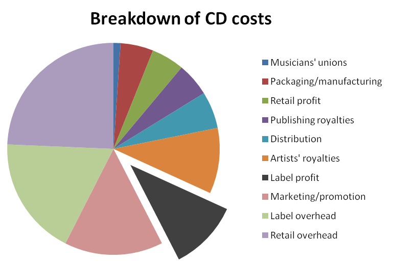 A pie chart showing a breakdown of CD costs