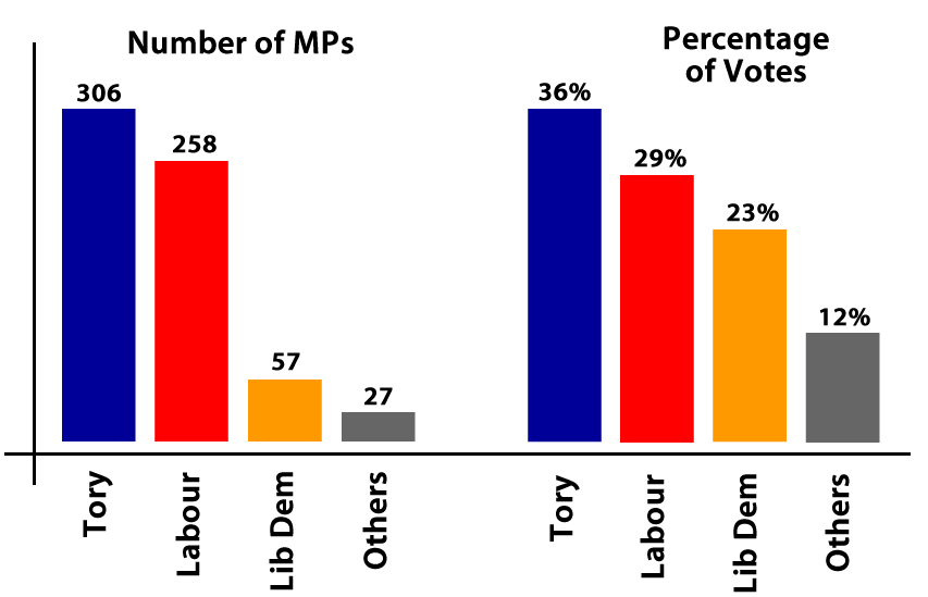 should proportional representation be introduced in If proportional representation were introduced, it is likely that the bnp would get a few seats in parliament, just as they have done in the euro elections in which pr was used.