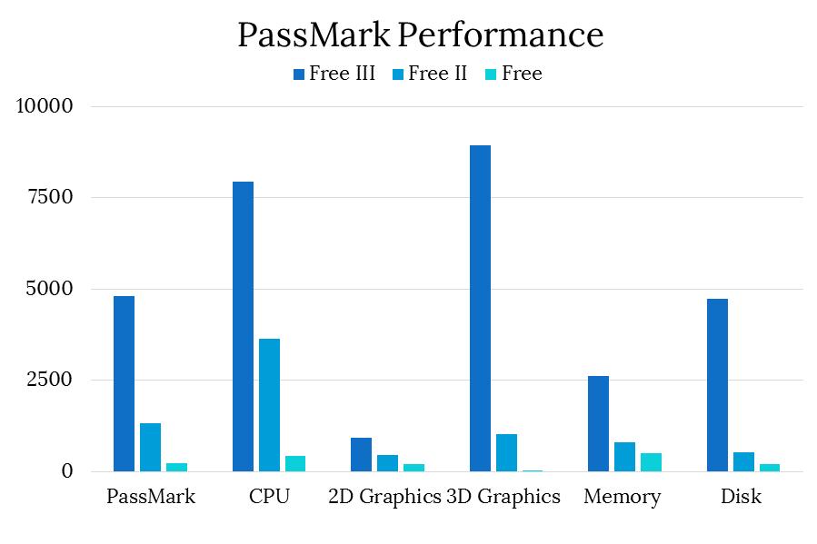 PassMark Performance.fw