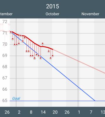 Libra chart- 2015-10-19 12-00-00